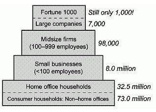 SMB market size