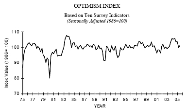 biz optimism
