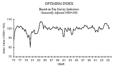 biz optimism