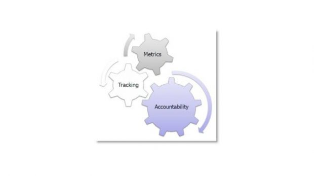 Accountability in business