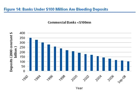 amount of deposts held by small banks declines