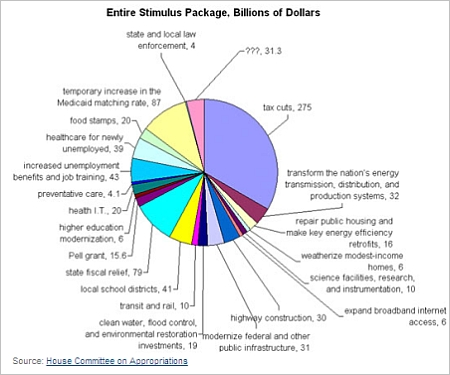 fiscal stimulus breakdown