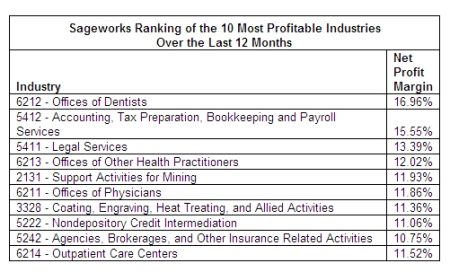 most profitable small businesses during 2008 recession