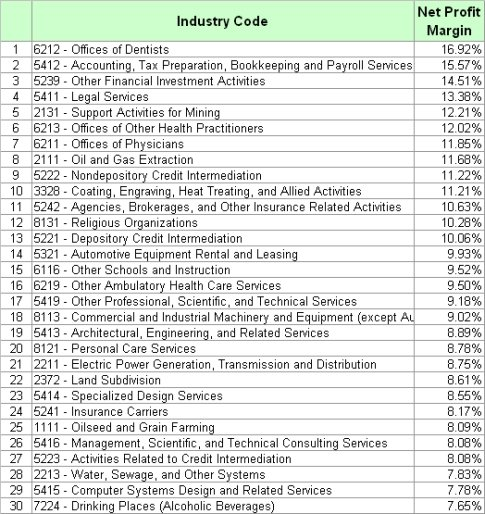 Most Profitable Small Businesess: List By Profit Margin - Small