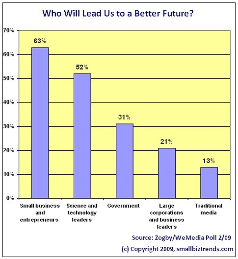 Small businesses will lead us to better future