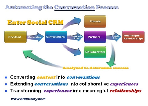 CRM trends - social interaction