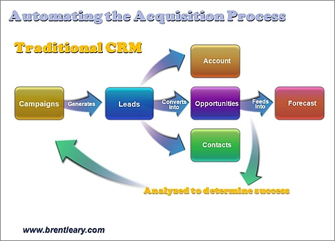 CRM trends - traditional