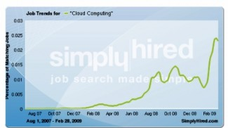 employment-trends-cloud-computing