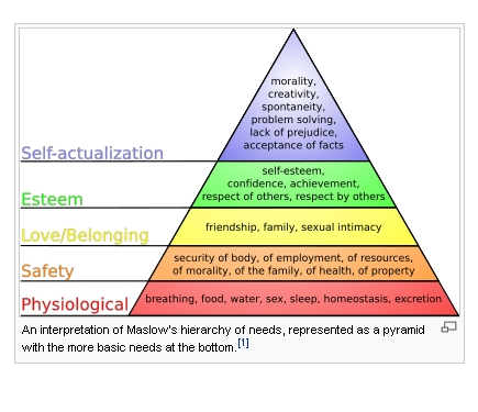 Green Business and Maslow's Hierarchy of Needs