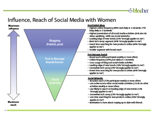 Influence versus reach of social media