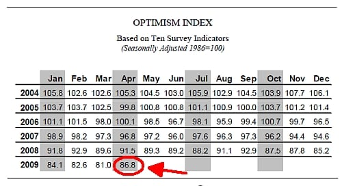 Small Business Optimism Index Shows a Positive Sign, Finally