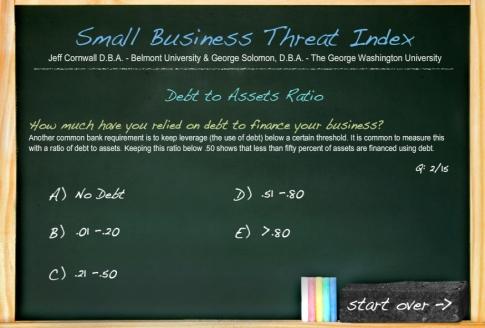 Small business financial indicators