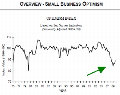 optimism-index-november-2009