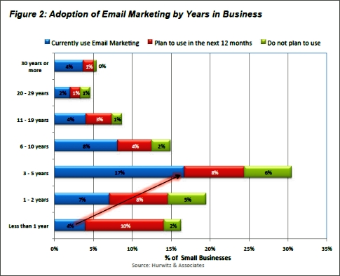 Email marketing adoption by age of small businesses