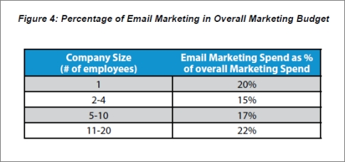 small business budget percentages for email marketing