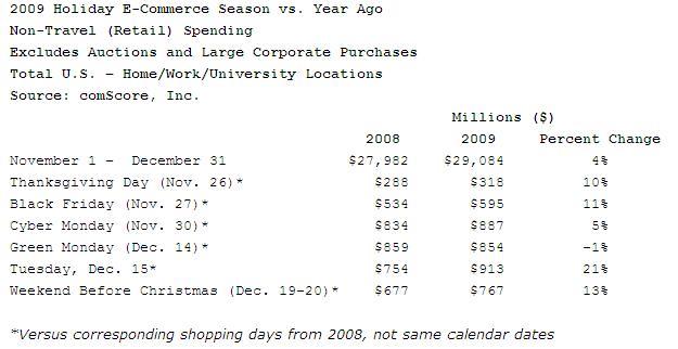 comScore Reports U.S. Retail E-Commerce Spending Up 4 Percent vs. Year Ago