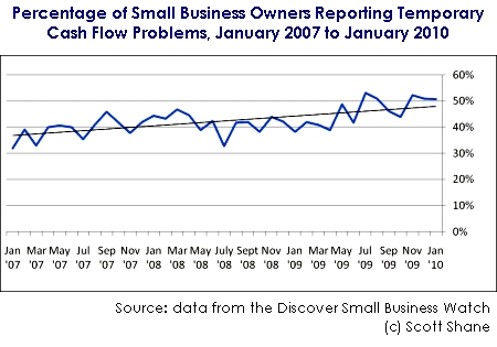 Discover Small Business Watch Cash Flow