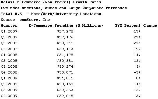 comScore Reports U.S. E-Commerce in Q4 2009 Up 3% Over Prior Year