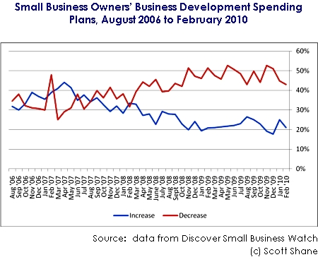 Small Business Development Efforts