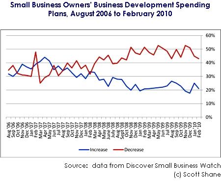 Small Business Development Efforts