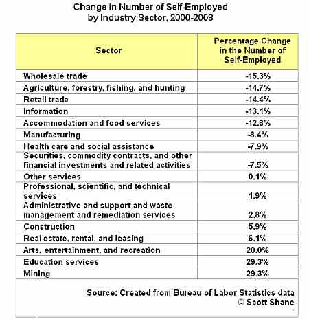 Change in self-employed numbers