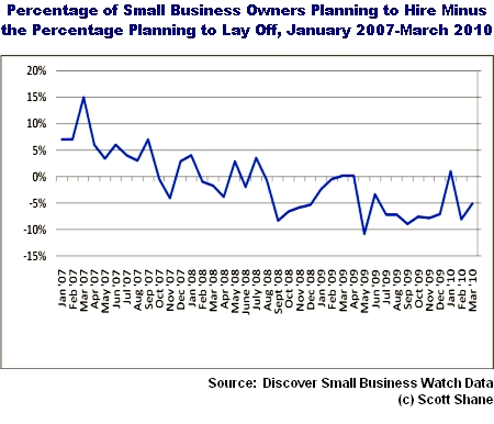 Employment based on Discover Samll Business Watch