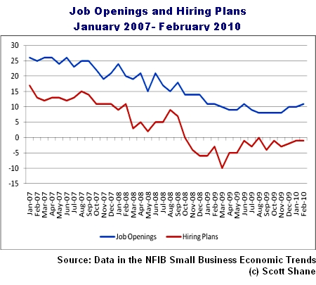 Hiring based on NFIB Economic Trends report