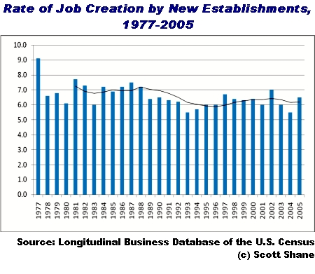 Rate of job creation by new businesses