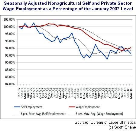 Recent Trends in Self-Employment