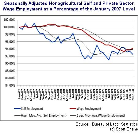Recent Trends in Self-Employment