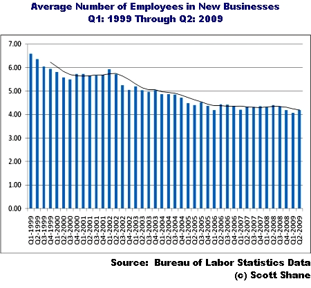 average number of employees per new business