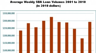SBA loan volume 2001 - 2010