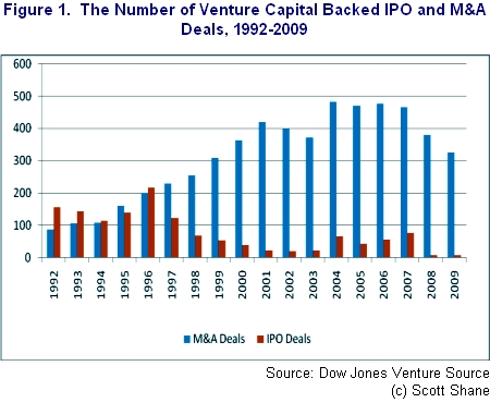 Number of Venture Capital Backed IPO and M&A Deals, 1992-2009