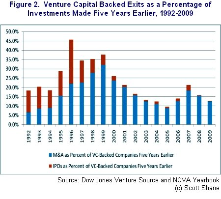 Venture Capital Backed Exits as a Percentage of Investments Made Five Years Earlier, 1992-2009