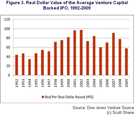 Real Dollar Value of the Average Venture Capital Backed IPO, 1992-2009