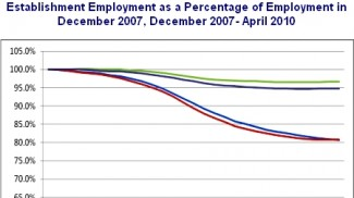 establishment-employment