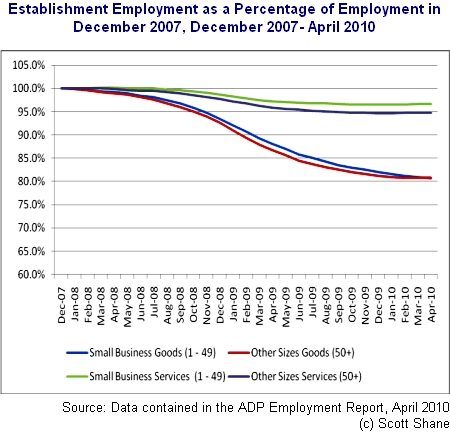 establishment employment Job Loss Depends More on Sector Than Firm Size