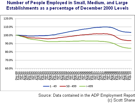 Jobs growth SMBs and large businesses