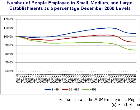 The (Long Term) Jobs Trend is Better at Smaller Establishments