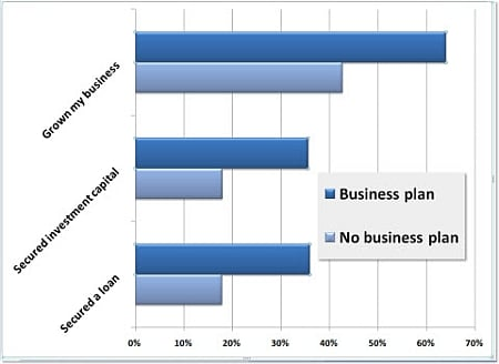 More success with a business plan