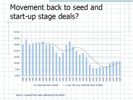 Trends in Venture Capital