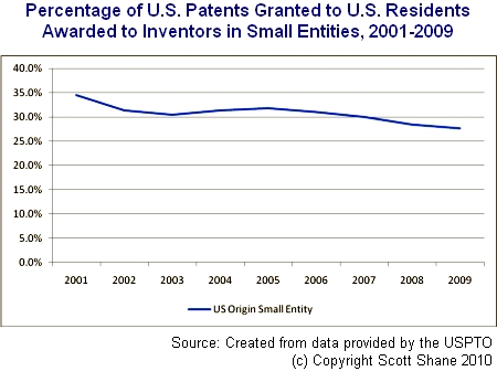 patents to investors in small firms