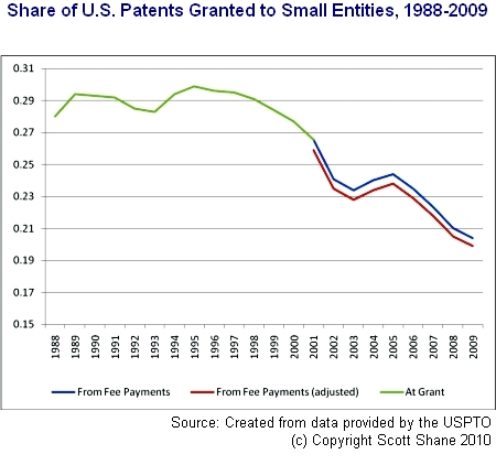 Patents granted to small businesses