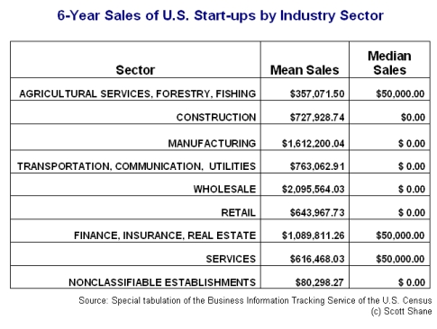 Sales of U.S. startups by industry