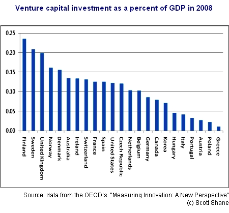 Venture capital as percent of GDP