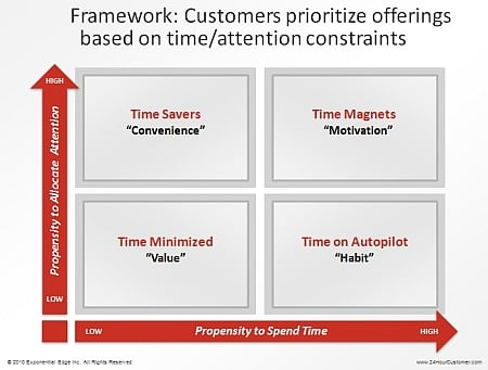 24 Hour Customer Framework