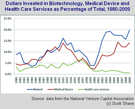 biomedical-services-percent-total