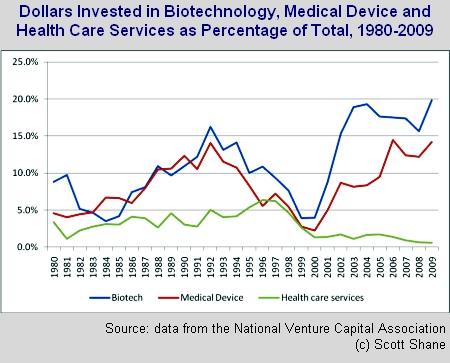 biomedical-services-percent-total