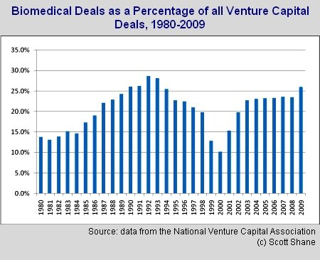 biomedical Venture Capitalists are Favoring the Biomedical Sector