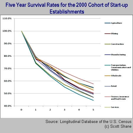 Start-up Odds of Survival Depend on Industry